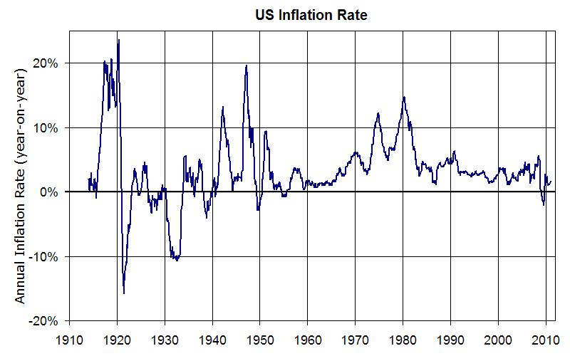 The rate of inflation in the US from 1920-2010