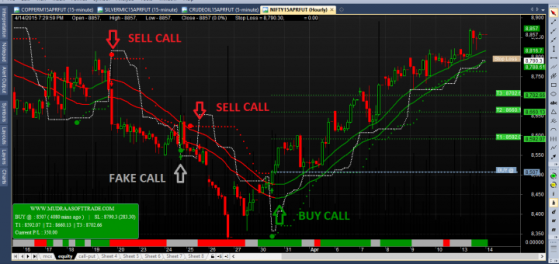 Tips and tricks to make money in intraday trading